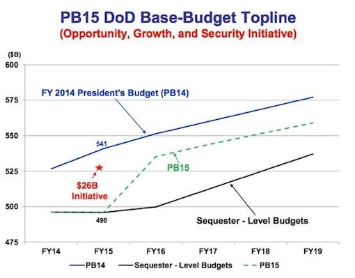 FY 15 Defense Budget Plan